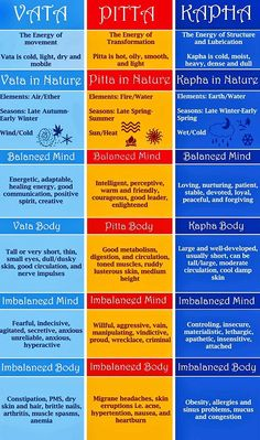 Ayurveda Dosha Chart : Here is a pretty interesting and informative list of the three body-mind constitutions according to ayurvedic medicine. The chart divides into three parts for Vata, Pitta, and Kapha, giving a brief overview of the dosha itself, its place in nature, balanced and imbalanced signs and more. Hope you enjoy! Wishing you […]