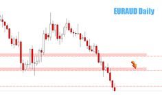 Weekly Forex Review – 16th to the 20th of March