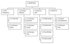 work breakdown structure example wbs project management and pmbok