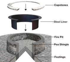 How to Build Fire Pit Base Pea Shingle, Fire Pit Base, Fountain, Steel, Building, Outdoor Decor, Ideas, Buildings, Water Fountains