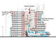 Assignment The Genzyme Center Ventilation Case Study Office Building Plans, Office Building Architecture, Architecture Quotes, Landscape Architecture Design, Green Architecture, Sustainable Architecture, Building Design, Office Buildings, Eco Buildings
