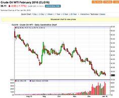 Petrolio: Prezzi e Tensioni Geopolitiche - Materie Prime - Commoditiestrading