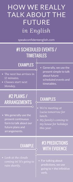 English grammar for conversation. Get ready for all those conversations about future plans and events in 2018. In the full lesson, you'll learn all the different grammar forms we use for the future: https://www.speakconfidentenglish.com/future-tense-english/?utm_campaign=coschedule&utm_source=pinterest&utm_medium=Speak%20Confident%20English%20%7C%20English%20Fluency%20Trainer&utm_content=English%20Grammar%3A%20How%20We%20Really%20Talk%20About%20the%20Future%20in%20English