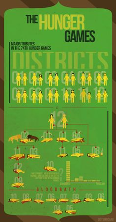 The Hunger Games who killed who infographic