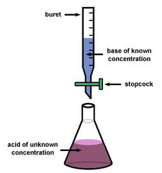 plan of a titration to work The equivalence point of a titration it isn't difficult to work out what it might look like if you are interested in that case the equivalence point is approximately ph 7 documents similar to ph titrations skip carousel carousel previous carousel next acid-base problem set.