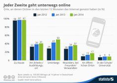 Hier gehen die Deutschen online. Mehr lesenhttp://bit.ly/PXqn9v