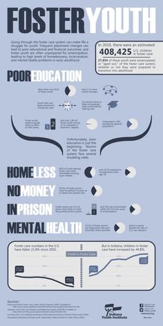 Foster care infographic supporting just how important adoption really is.
