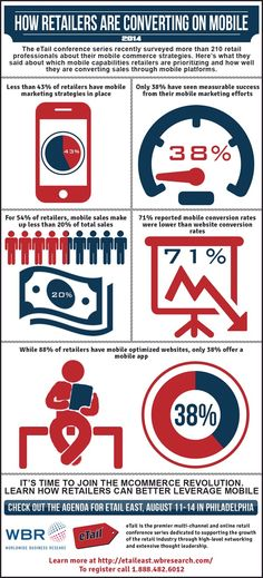 The State of #Mobile #Commerce #infographic #mcommerce #ecommerce #retail