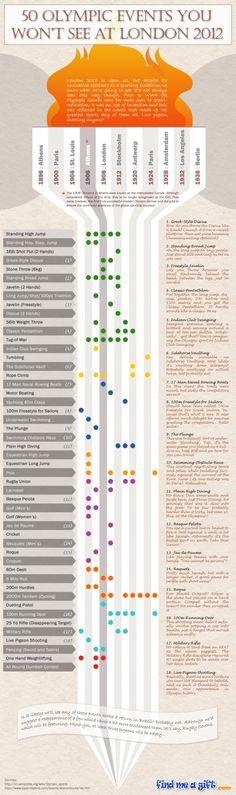 Parte de esa evolución ha sido una serie cambiante de los acontecimientos. Aquí hay 50 eventos olímpicos que no verás en Londres 2012.