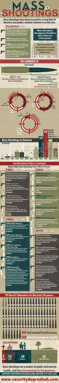 Mass Shootings: Acceleration
