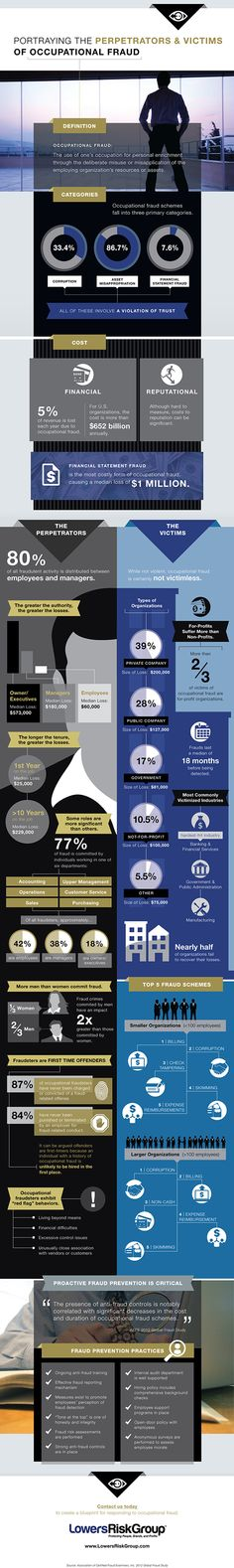 This inforgraphic is about occupational fraud and shows many ways that fraud exists in different company sizes, and through different employees. The most interesting part was that of the occupational fraud offenders, 87% of them have never committed a fraud related offense. (5527).
