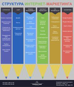 Структура интернет-маркетинга