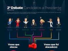 Round 2: Fight! 2º Debate Presidenciáveis Eleições 2014