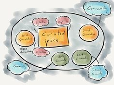 Creating an environment for #learning: collaboration and community