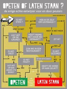 Infographic: de enige echte eetwijzer voor en door peuters  #peuters