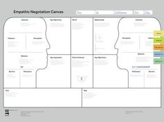Developing customer value proposition Design Thinking, Visual Thinking, Design Strategy, Tool Design, Strategy Map, Design Process, Business Innovation, Innovation Design, Kaizen