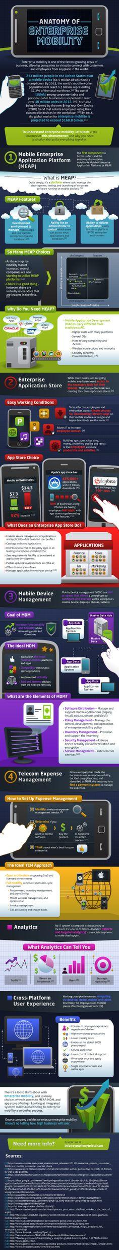 Anatomy Of Enterprise Mobility. #mobility #mobile #enterprise