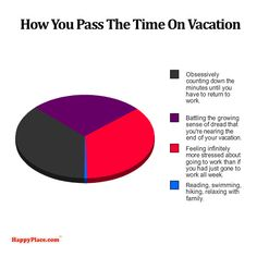 Spring break: | College Explained Perfectly In Pie Charts