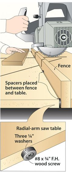It doesn't take much dust nestled in the corner between a radial-arm saw's fence and table to mess up an otherwise accurate cut. Eliminate the problem by creating a gap between the fence and table that lets dust drop out of the way.