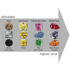 Investment Infographics - Investing in Colored Diamonds