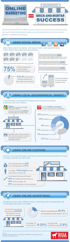 Online Marketing = Brick and Mortar Success.