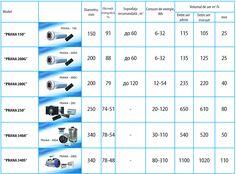Caracteristici tehnice - Sisteme de ventilatie PRANA