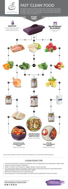 Using the Epicure steamer to create quick, easy and healthful meals. Clean Recipes, Real Food Recipes, Cooking Recipes, Cooking Tips, Easy Recipes, Clean Foods, Healthy Recipes, Healthy Foods, Epicure Steamer