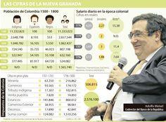 Los problemas de la Nueva Granada que persisten en la economía de hoy