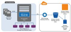 #AWS Storage Gateway supports running file gateway in #EC2 & adds file share security options!