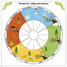 Kuvahaun tulos haulle mal på årshjul til årstider Educational Activities, Activities For Kids, Baby Barn, Kids Schedule, Diy Calendar, Cooperative Learning, Classroom Design, Good Parenting, Science And Nature