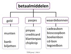 Betaalmiddelen / shopping in the Netherlands
