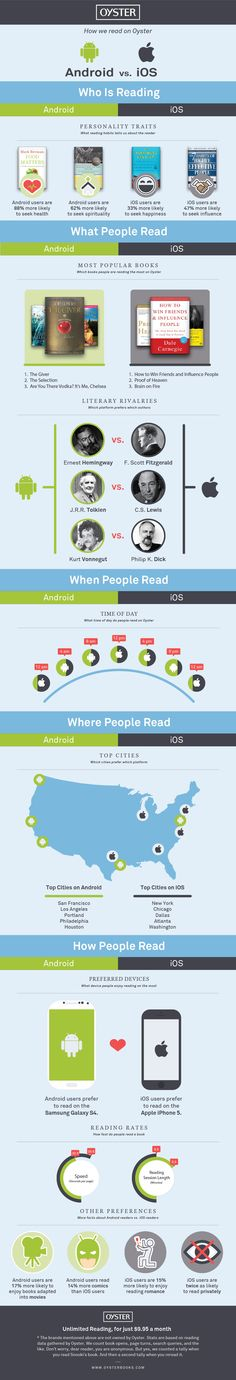 Game of Phones: The Battle of iOS vs. Android—Who reads during the workday? Who reads faster? Who reads fluff? Our latest infographic uncovers what your reading habits say about you.