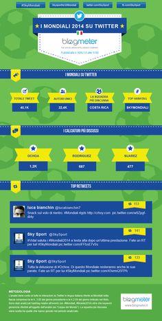 Infografica sull'andamento dei Mondiali 2014 su Twitter in lingua italiana. (30/06/2014)
