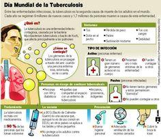 Infografía: Día Mundial de la Tuberculosis | PEM TB