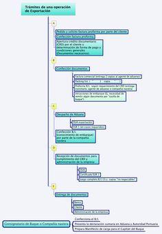 Trámites operación exportación comercio internacional http://casopracticoexportacion.blogspot.com.es/