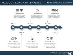 product strategy development cycle plan project roadmap agile management map process diagram technology…