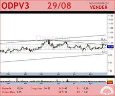 ODONTOPREV - ODPV3 - 29/08/2012 #ODPV3 #analises #bovespa