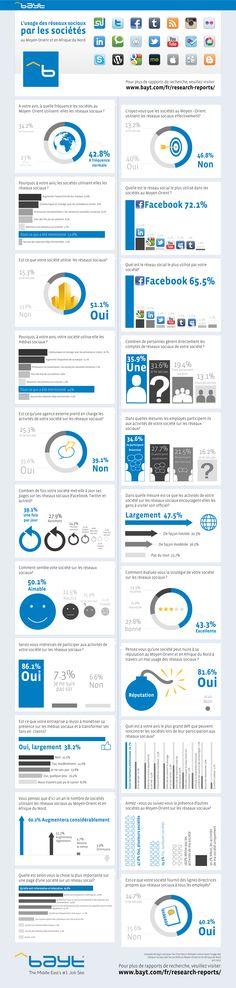Bayt.com Infographique: Est-ce que les sociétés du Moyen-Orient et de l'Afrique du Nord utilisent les médias sociaux effectivement ?
