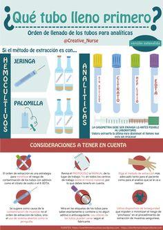 Infografías - Procedimientos de Enfermería