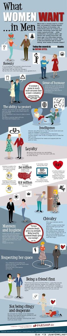 What Women Want from Men in Love, Dating, Relationships and Marriage - Infographic.