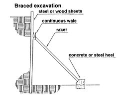 raker - a temporary diagonal brace used to support vertical sheeting against earth walls created by excavation