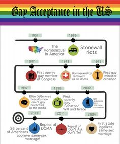Gay acceptance in the US since 1951... We've come a long way.