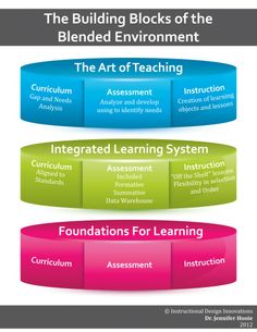 Creating the Foundations for a Blended Environment  #blendedlearning