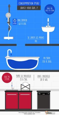 Tout savoir sur votre consommation d'eau #economie #conso #salledebain #cuisine