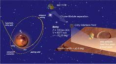Aerocaptura de naves espaciais será testada na prática