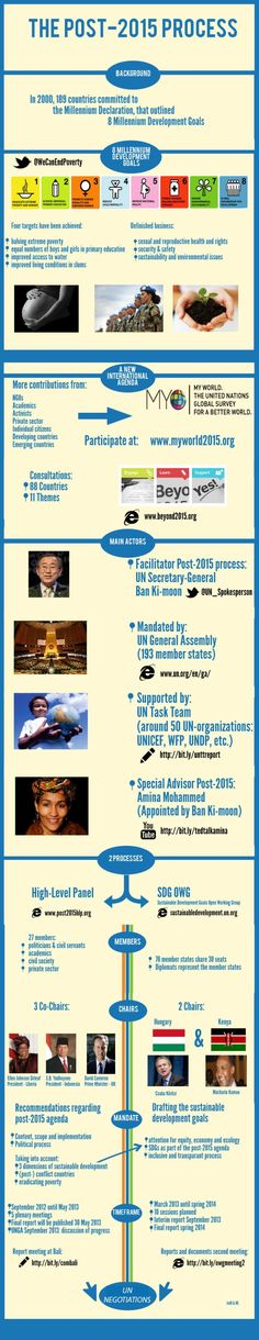 Infographic Post-2015 process - have been trying to understand this for months!