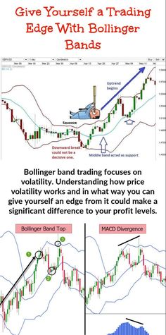 Trading Quotes, Intraday Trading, Stock Trading Strategies, Bollinger Bands, Trade Finance, Stock Charts, Moving Average, Cryptocurrency Trading, Technical Analysis