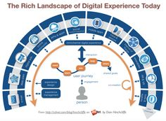 The Rich Landscape of Digital and Customer Experience Today: Web, E-mail, Social, Community, Mobile, Apps, Chatbots, Bots, Voice, VR, AR, IoT, Ads