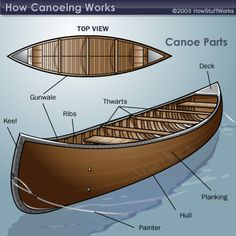 How Canoeing Works - Outdoor Sports / Recreation Guide - Boating