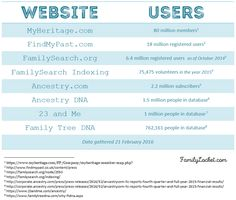 Family History isn't just for 65 year old females. Family History is for everyone! This graphic shows how many people use popular genealogy and family history websites.